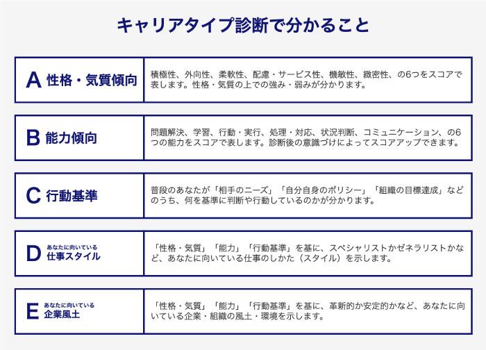 dodaキャリアタイプ診断詳細