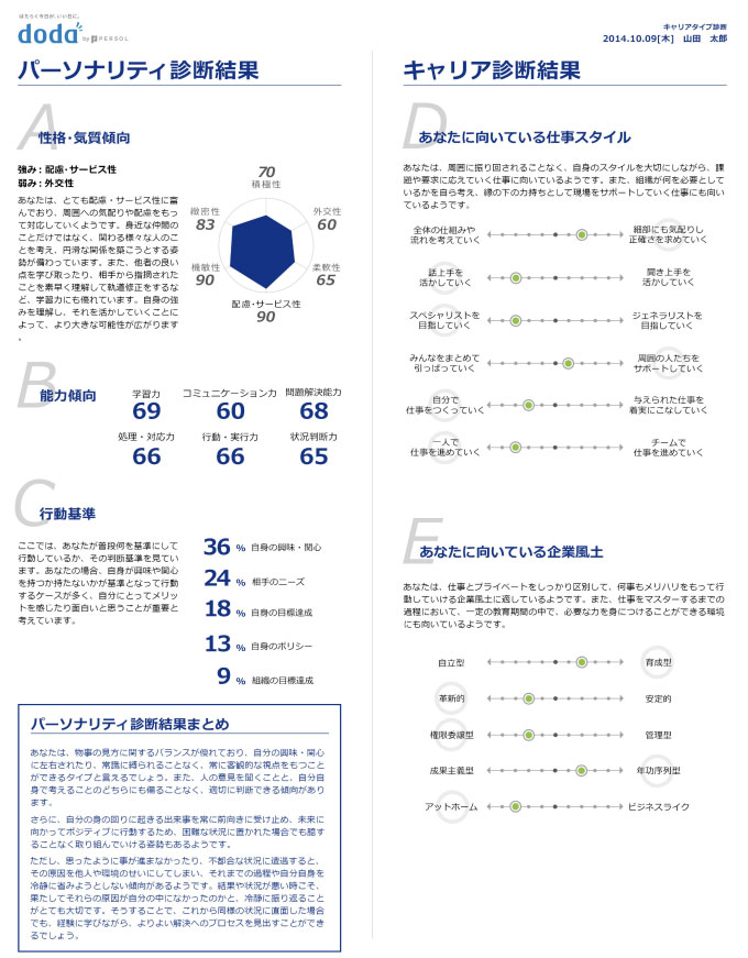 dodaキャリアタイプ診断詳細その2
