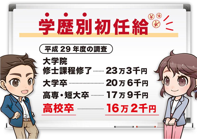 平成29年度の学歴別の初任給は最も高くて大学院修士課程修了で22万3千円。一番低くて16万2千円です。